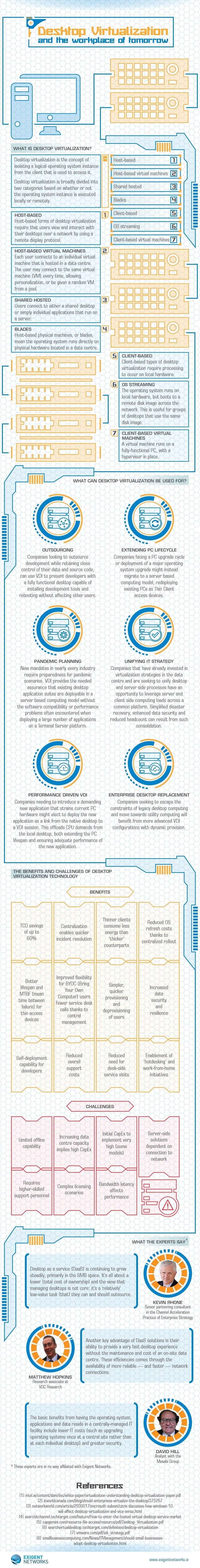 Desktop Virtualization – Infographic